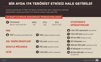 1 Ayda 174 terörist etkisiz hale getirildi