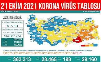 21 Ekim 2021 Türkiye Korona Virüs COVID-19 Tablosu