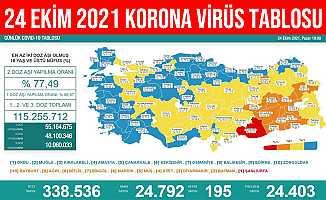 24 Ekim 2021 Türkiye Korona Virüs Tablosu