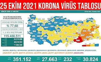 25 Ekim 2021 Türkiye Korona Virüs Tablosu