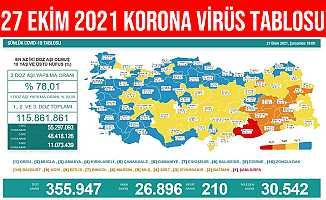 27 Ekim 2021 Türkiye Korona Virüs Tablosu